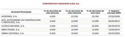 Participadas Corporación Financiera Alba