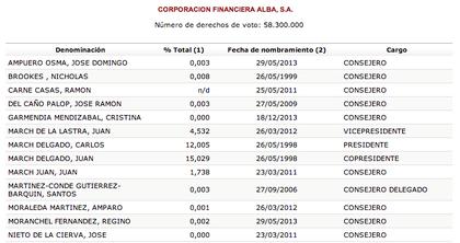 Consejo de Administración Coporación Financiera Alba