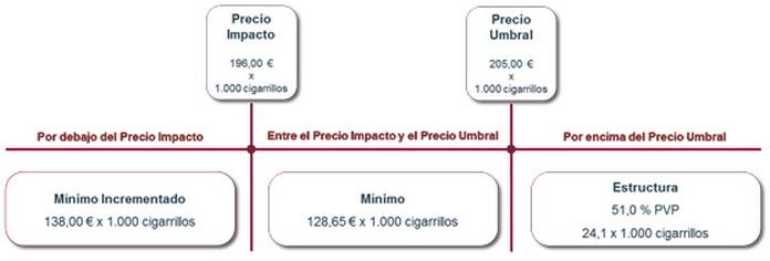 Agencia Tributaria Contrabando tabaco precio cigarrillos