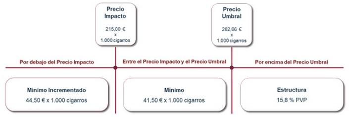 Contrabando tabaco precio cigarros