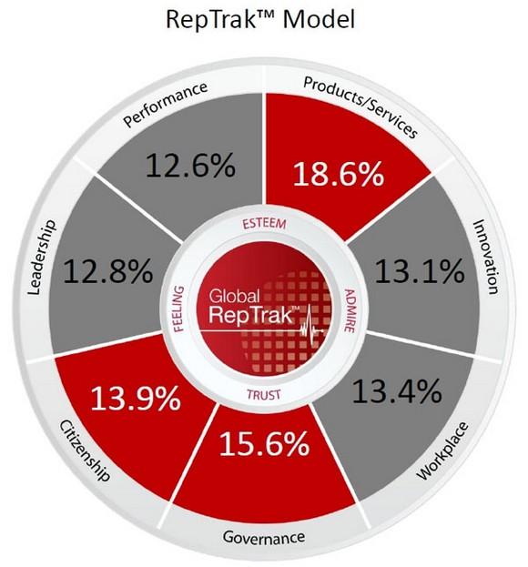 Las empresas del Perú con mayor reputación, RepTrak Pulse Perú 2014