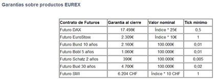 Futuros Eurex (Bonos...)