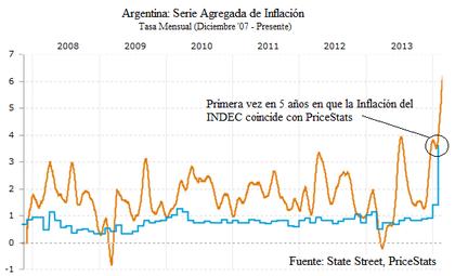 Inflaci%c3%b3n argentina mensual%202014 foro