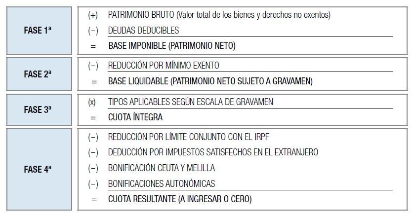 Impuesto sobre el Patrimonio Esquema de liquidación