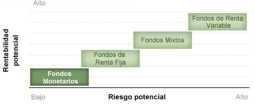 Fondos de inversion mixtos
