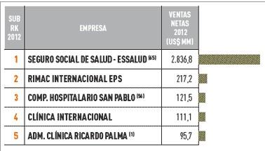 Empresas más importantes del Perú sector servicios de la salud