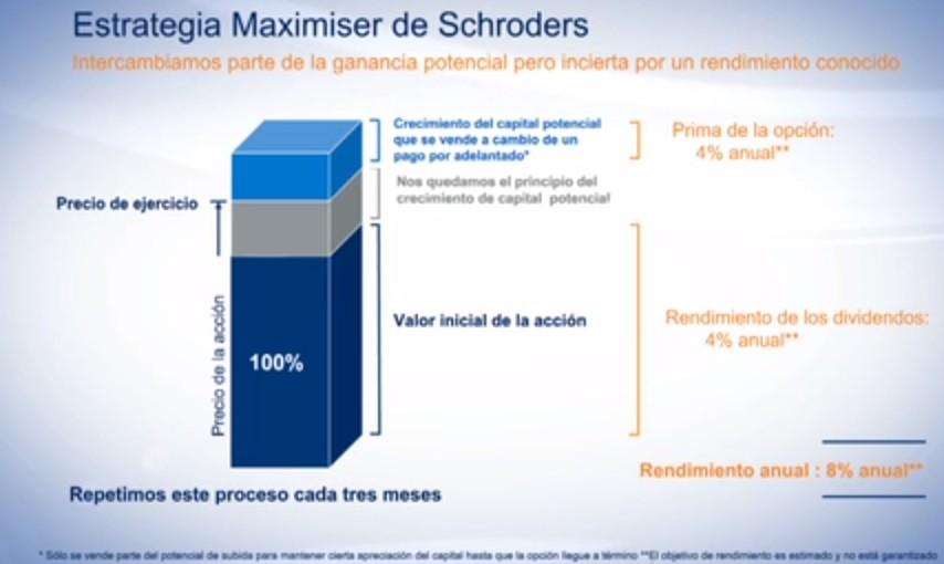 Estrategia Schroder ISF European Dividend Maximiser
