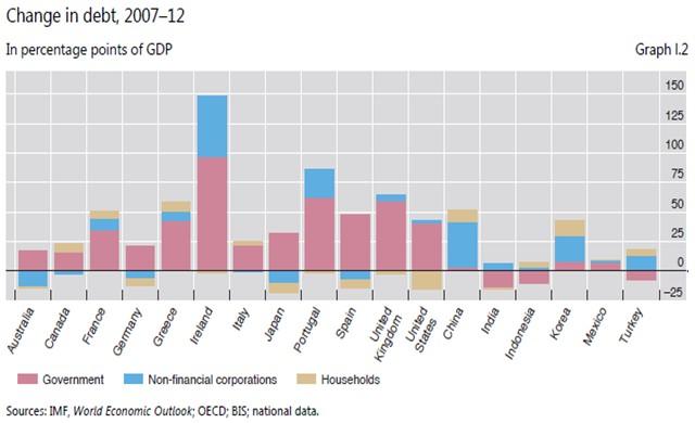 Cambio porcentaje deuda
