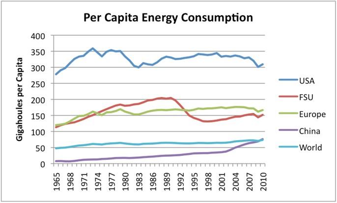 Consumo Energía per Cápita