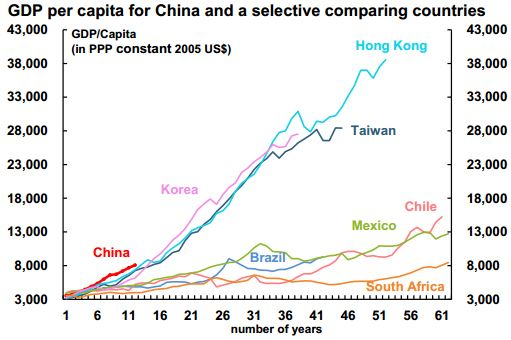 axa china GDP per capita