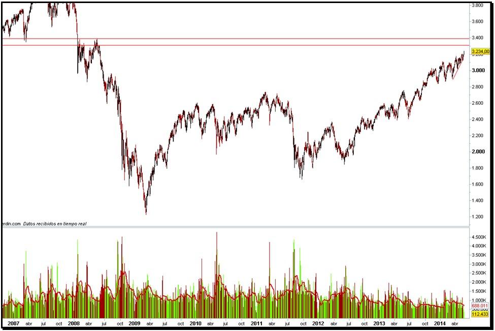 Situación de mercado