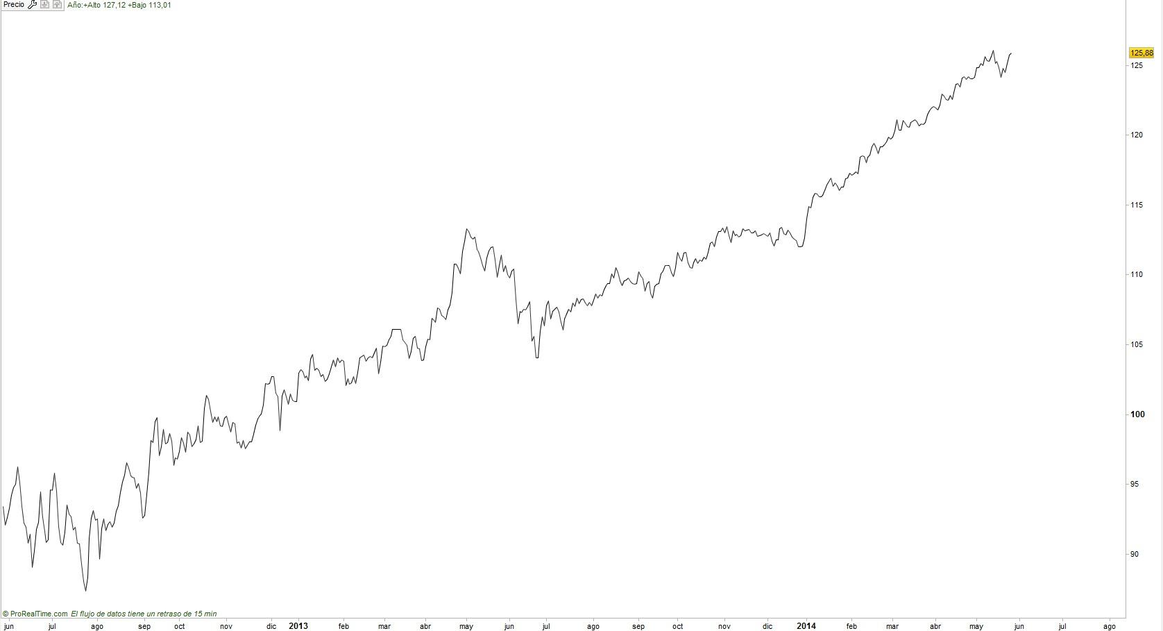 Futuro bono españa 10 años