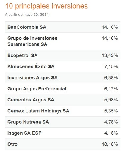 Etf horizons colombia select foro