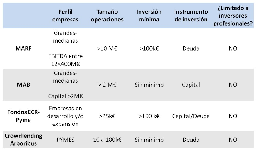 Crowdlending vs alternativa de financiación