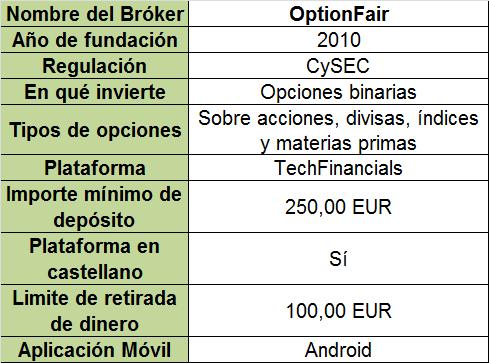 Brokers opciones binarias operaciones 30 segundos