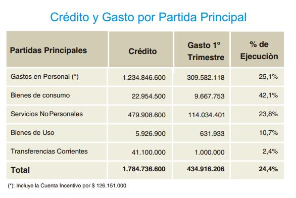presupuesto_arba_2014