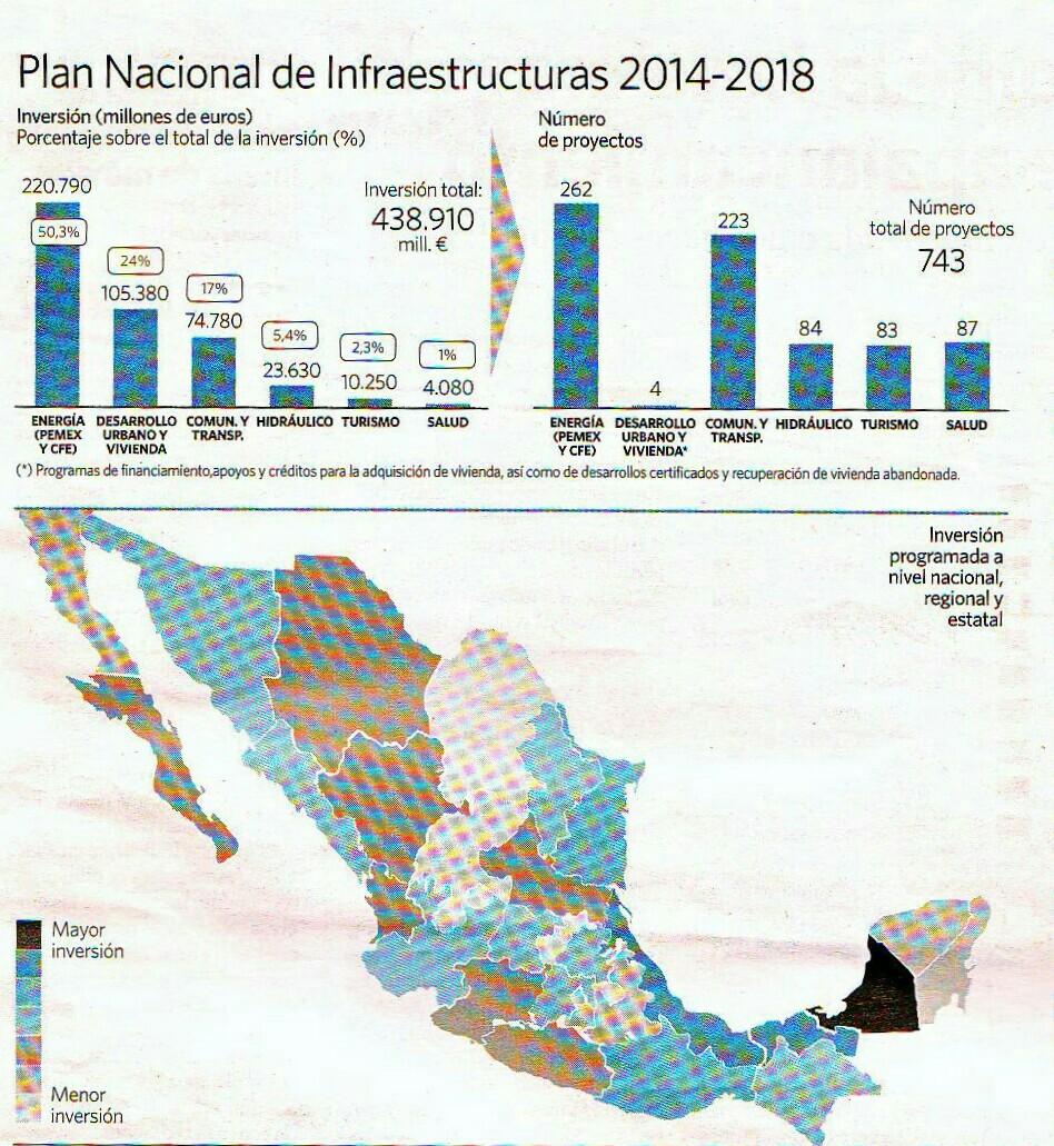 programa nacional infraestructuras 2014-2018