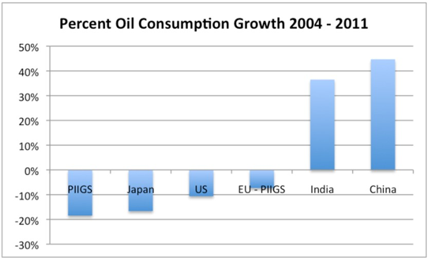 Percent Oil consumption
