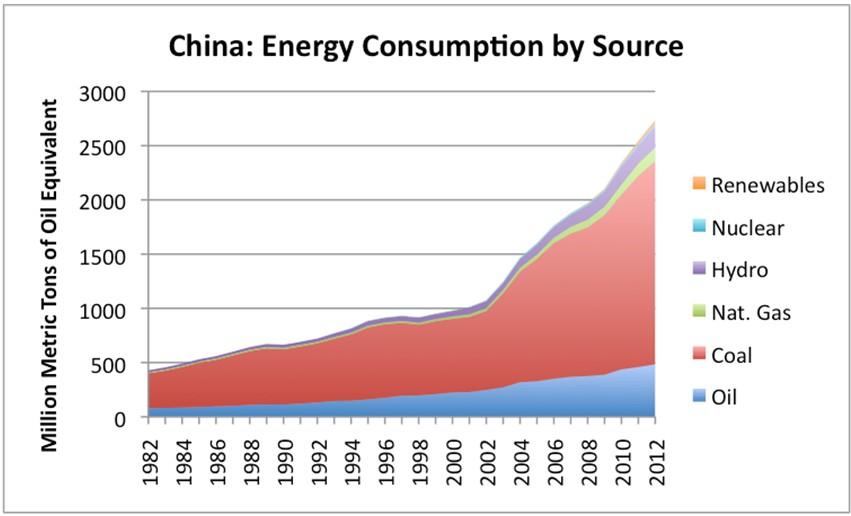 China Energy