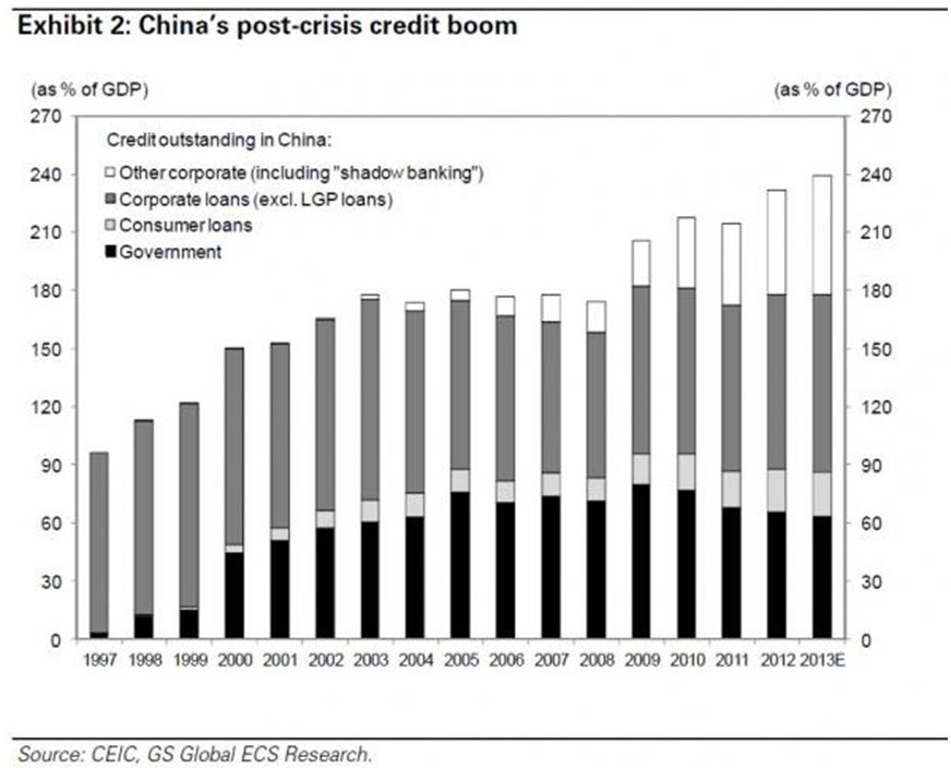 China post crisis