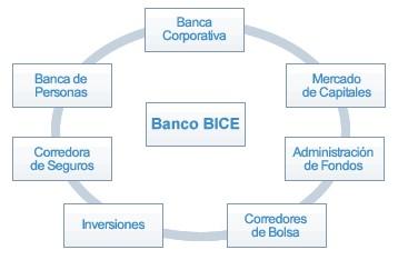Banco BICE: Estructura