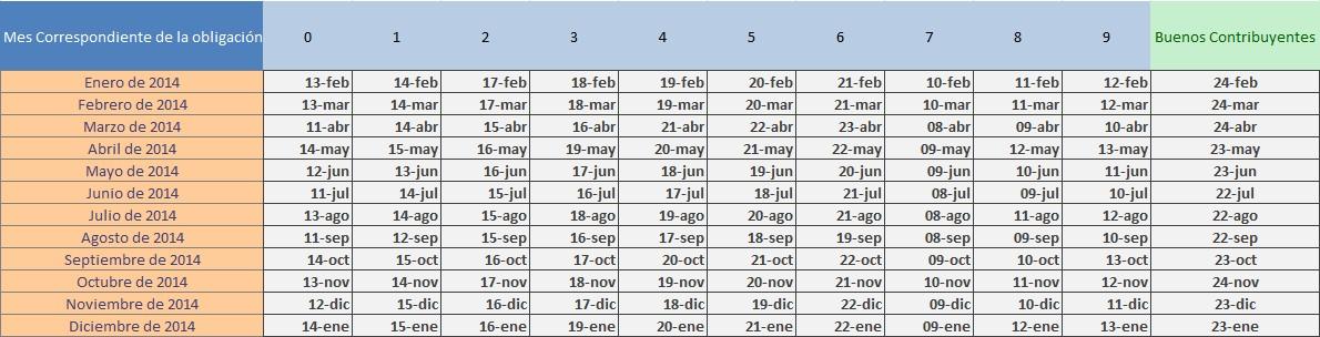 vencimientos obligaciones mensuales