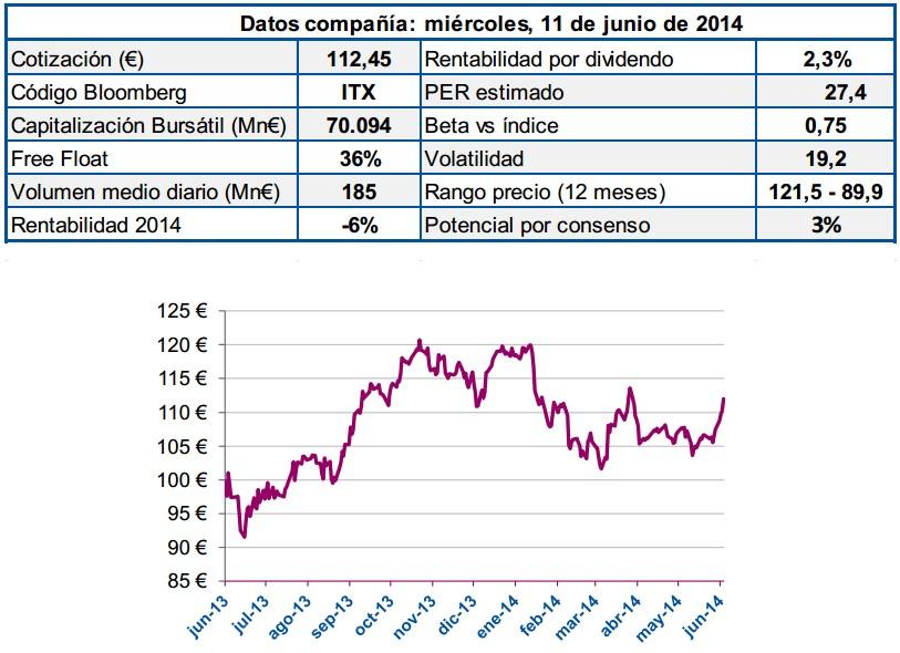 Cuenta Resultados Inditex