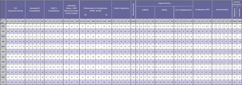 Calendario de cobro AFIP