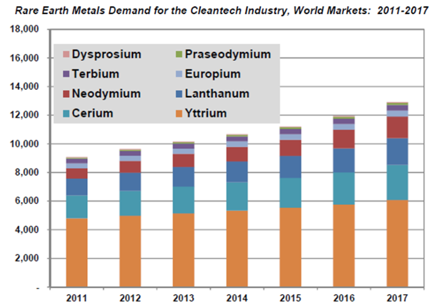 Metales estratgicos y su inversin a largo plazo rankia demanda de rare earth tierras raras urtaz Choice Image