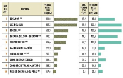 Empresas mas importantes peru sector energia electrica foro