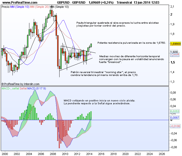 GBP/USD trimestral Interdin