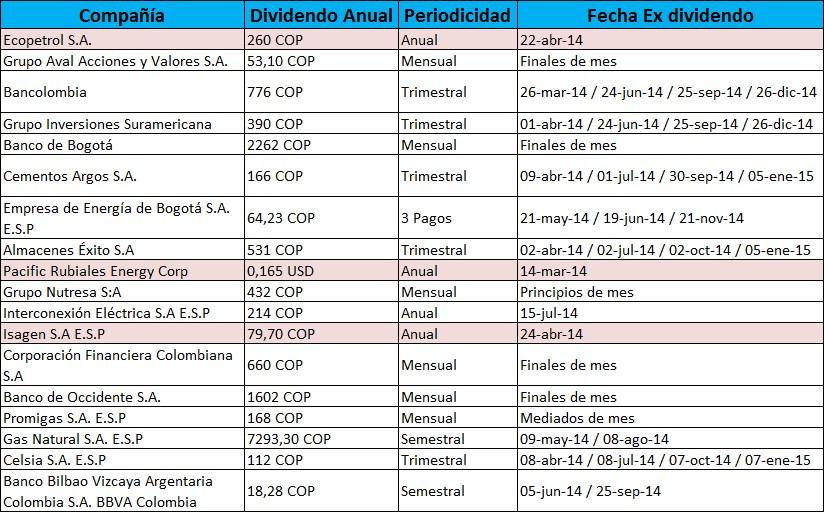 Dividendo Bolsa de Valores de Colombia 2014-2015