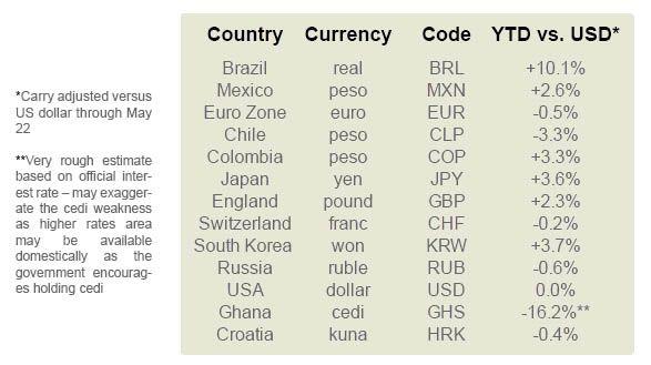 lista divisas con rendimientos respecto al dolar de Saxo Bank