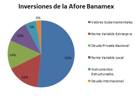 inversiones Afore Banamex