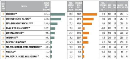 Mejores empresas peru sector financiero foro