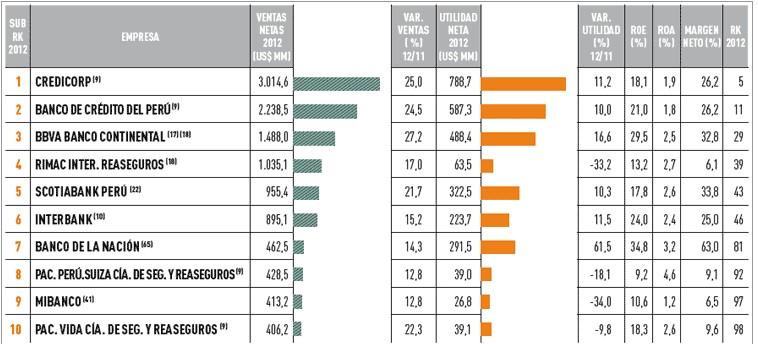 empresas más importantes del Perú sector financiero