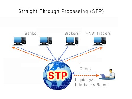 Straight through processing forex