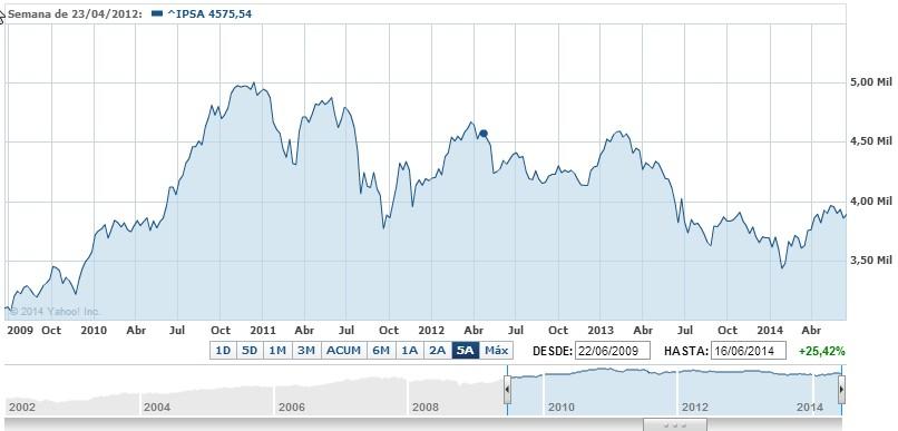 Ipsa fondos chilenos 5 años