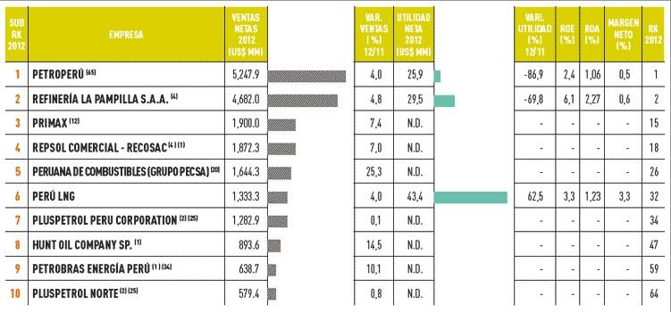 Las empresas más importantes del Perú sector petróleo y gas