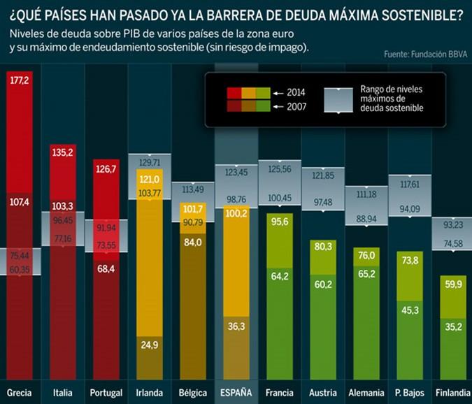 Barrera máxima sostenible países