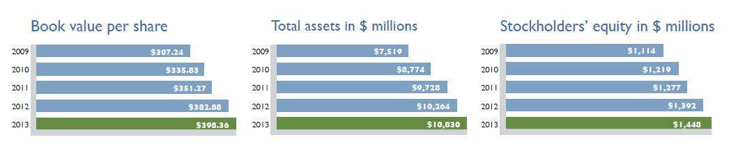 National Western Life Key Financial Metrics