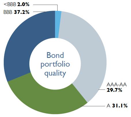 National Western Insurance Bond Quality
