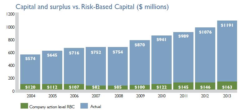 National Western Insurance capital versus risk-based-capital