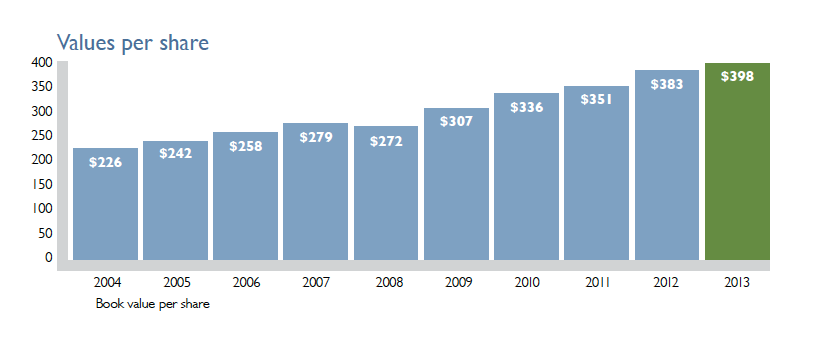 National Western Insurance Book Value per Share 2004-2013