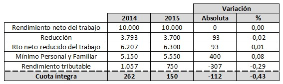 Reforma fiscal rendimientos trabajo ejemplo