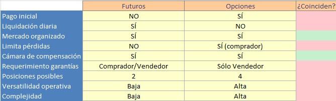 futuros vs opciones