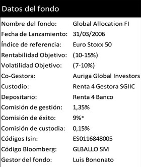 Global Allocation. Datos del fondo