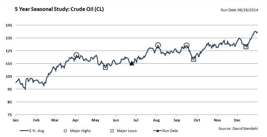 estacionalidad petroleo