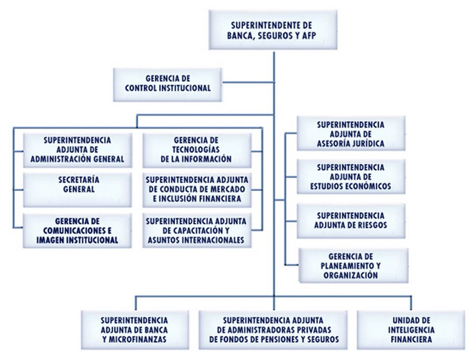 superintendencia banca seguros organigrama