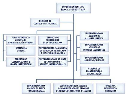 Superintendencia banca seguros organigrama foro